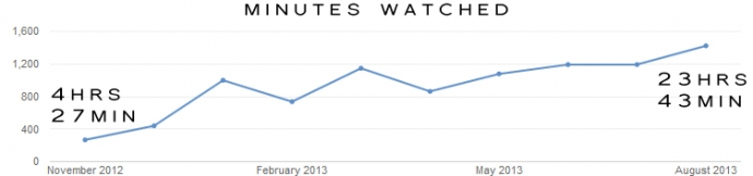 Video Analytics Minutes Watched