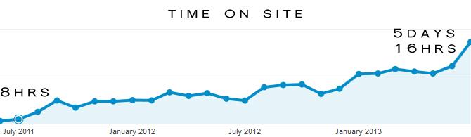 Web Analytics Time on Site